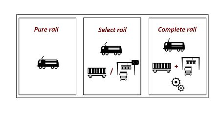 Produktbausteine Intermodal